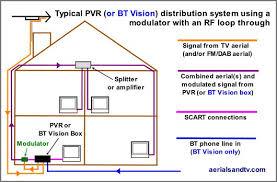 sky tv wiring diagram sky image wiring diagram sky tv wiring diagram wiring diagram on sky tv wiring diagram