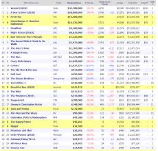 Wkd Box Office 10 12 14 18 Thor Rocket Raccoon And