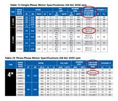 Motor Resistance Chart Column By Column Understanding Three Phase Motors