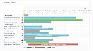 Wordpress Gantt Chart Plugin The Project Timeline Extension For Upstream Wordpress