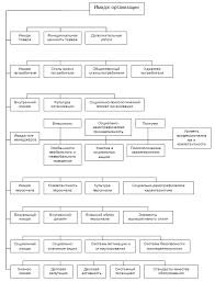 Исследование имиджа фирмы the coca cola company Курсовая работа  Рассмотрим детально различные элементы структуры имиджа определяющие восприятие организации индивидом Структуру имиджа организации составляют