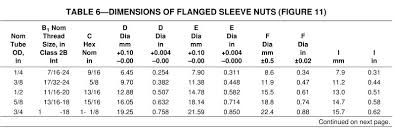 Hydraulic Fitting Type Chart Sae J246 Dimensions Flange Sleeve Nuts Fitting Type Chart