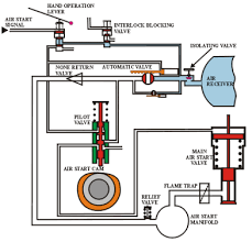 the air start system at marinediesels co uk how a marine diesel the drawing shows the principle of operation of an air start system large air receivers are used to store the compressed air the diagram shows the