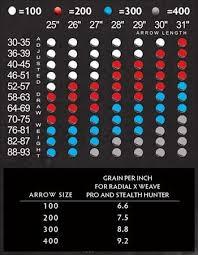 38 Extraordinary Pse X Weave Arrow Chart