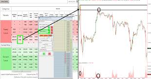The Proper Use Of Two Common Trading Tools
