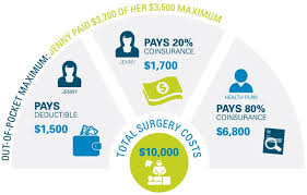 Regardless of how the deductible is applied, your this one is pretty simple: What Is An Out Of Pocket Maximum Bluecrossmn