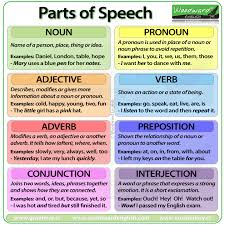 Parts of Speech in English - nouns, pronouns, adjectives, verbs ...