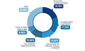 Chart Of Texting And Driving Statistics Your Guide To Colorados Distracted Driving Laws Trusted