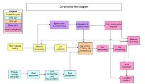 Car Maintenance Chart Process Flow Diagram Of A Car Download Scientific Diagram