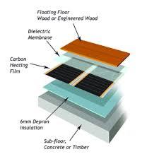 Explosion Diagram Of Under Floor Heating Components ...