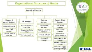 Hershey S Organizational Chart And Organizational Structure Return To The Hershey Company Cohesion Case At The