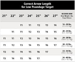 Bow Size Chart 60 Abundant Pse Arrow Size Chart