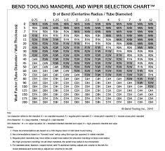 Conduit Mandrel Size Chart Conduit Bend Radius Chart Bedowntowndaytona Com