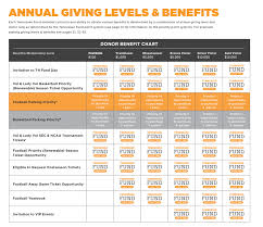 Tennessee Fund Member Benefits