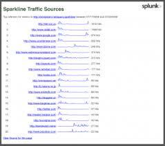 Jquery Sparkline Line Chart Example Community Sparklinesexample Splunk Wiki