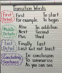 transitioning sentences transition words for an informative paragraph but might work or