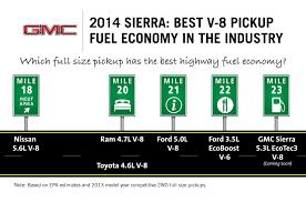 2014 Sierra V-8 Fuel Economy Tops Ford EcoBoost V-6