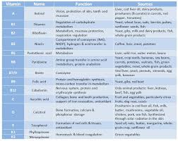 Water Soluble And Fat Soluble Vitamins Chart How Many Vitamins Are There Know It All