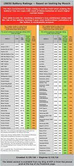 Vape Battery Chart Mooch Www Bedowntowndaytona Com