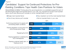 Pre Existing Condition Chart Kaiser Health Tracking Poll June 2018 Campaigns Pre