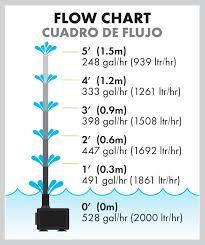 Fountain Pump Size Chart Fountain Pump Auto Shut Off 300 500 Pennington Aquagarden