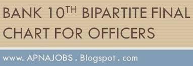 Apna Jobs Blogspot Bank Wage Revision 2012 2017 Tentative