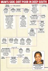 Meghan Markles Family Went From Cotton Slaves To Royalty