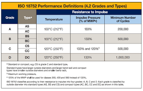 Iso Material Grade Chart Sae Vs Iso Specification For Hydraulic Hoses