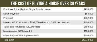 This Chart Shows The Real Cost Of Buying A House These Numbers Show Why
