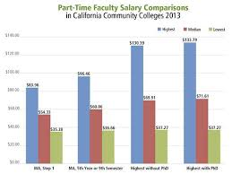 Teacher Pay In California Chart Cft Releases Statewide Study Of Part Time Faculty Pay