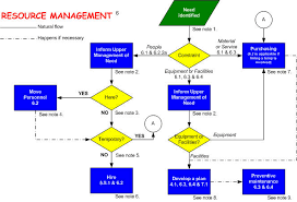 Product Realization Quality Planning