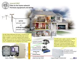 residential faqs fiber to the home premises equipment and wiring click image to view