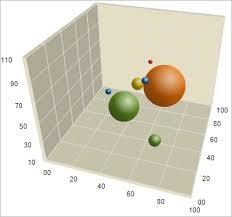 About 3d Bubble Charts Infragistics Asp Net Help