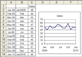 Excel Mini Charts How To Format Dates In X Axes Of Mini Charts In Excel Reports