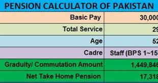 15 Gratuity Chart Pension And Gratuity Calculator Of Pakistan Pakistan Hotline