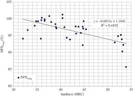 4340 Steel Heat Treatment Chart Alloy And Composition Dependence Of Hydrogen Embrittlement