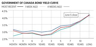Using Bond Yields To Predict Where The Market Is Going Next