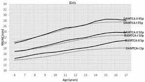 Comparison Of Mid Upper Arm Circumference Muac 5th 50 Open I