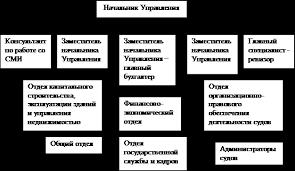 Отчет об экономико управленческой производственной практике в  Организационная структура управления ОСУ это упорядоченная совокупность взаимосвязанных элементов системы управления состав взаиморасположение