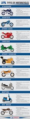 Motorcycle Types Chart Motorcycle Type Chart Disrespect1st Com