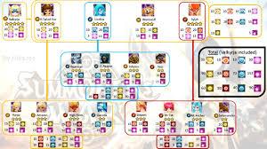 fusion recap everyone want ! summonerswar Summoners War Surprisr Box Fuse essences needed for all monsters of valkyrja's fusion