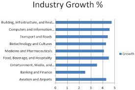 Longer Axis Labels In Powerpoint Charts Why Bar Charts Are