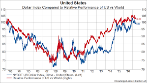 Is The Usd Bull Market Over And What That Would Mean For
