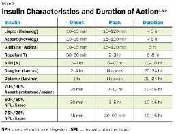 Diabetes Sliding Scale Insulin Chart Diabetic Insulin