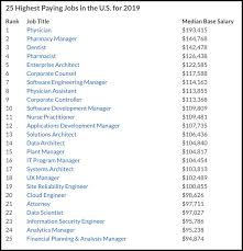 Furniture Designer Vacancies What Is The Highest Paying Job An Industrial Designer Could