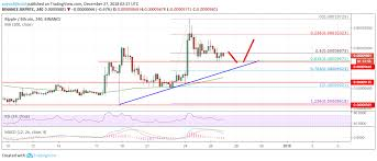 Ripple Xrp Price Chart Ripple Xrp Price Remains Buy On Dips Versus Bitcoin Btc