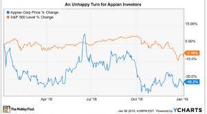 How Innovative Is Appian Nasdaq
