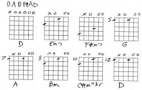 Dobro Chord Chart Open D Guitar Chords Chart Bedowntowndaytona Com