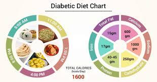 Diabetes Food Groups Chart 23 Meticulous Diabetic Intake Chart