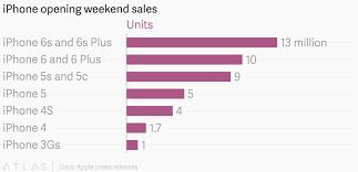 Iphone 5 Sales Chart Iphone Opening Weekend Sales